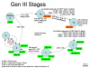 Gen III Stages - state diagram.png