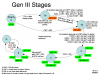 Gen III Stages - state diagram, rev 2.png