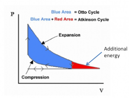 AtkinsonCycle