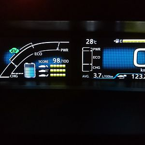 Dashboard showing efficiency