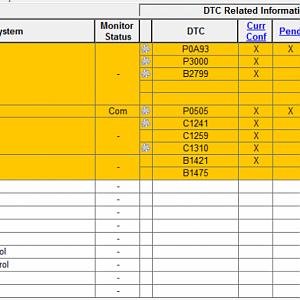 Prius Codes