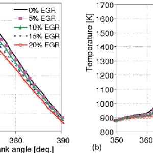 Cylinder-pressure-and-temperature-variation-under-different-EGR-ratios-a-pressure-b