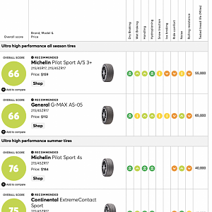 Top 17'' tires for Gen 3 according to Consumer Reports